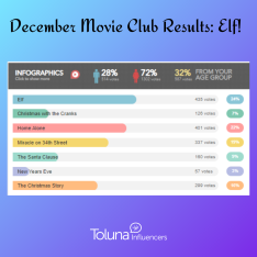 Movie Club results